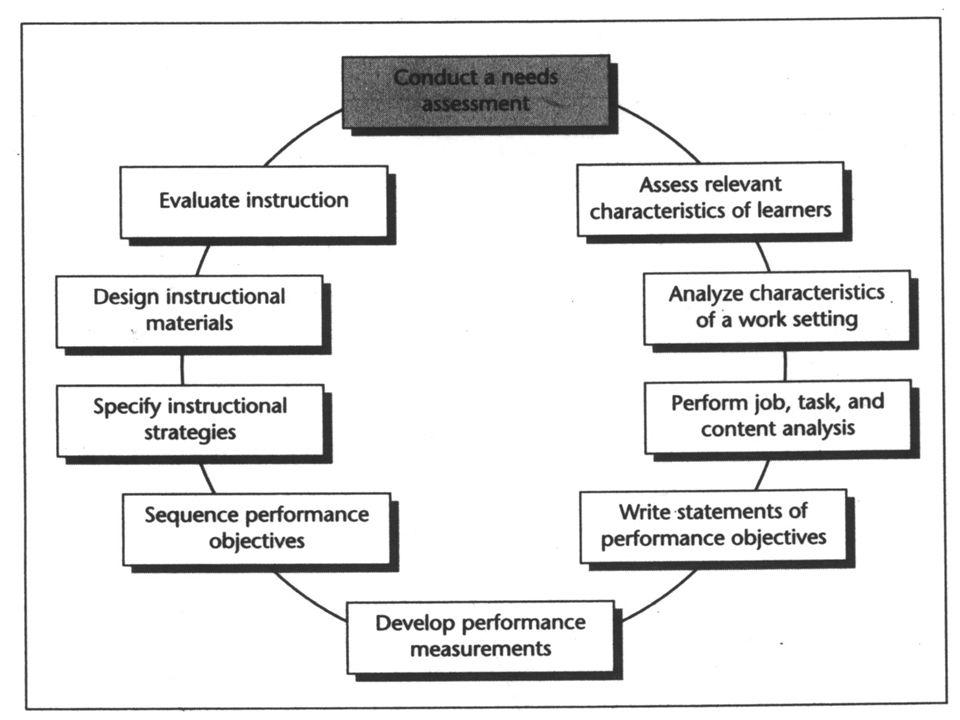 13.05.201216 Dr. P. Blumschein: Instructional Design - a Future Perspective for Education Instructional Design – Rothwell/Kazanas Model