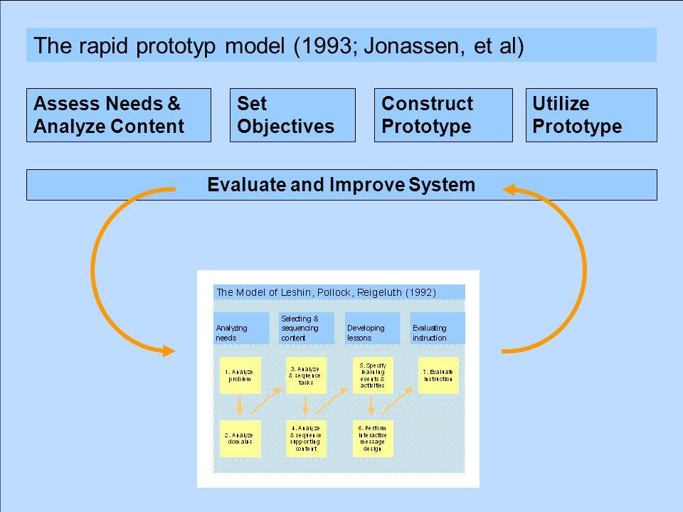 13.05.201217 Dr. P. Blumschein: Instructional Design - a Future Perspective for Education Instructional Design – Leshin Pollock Reigeluth Model The ra