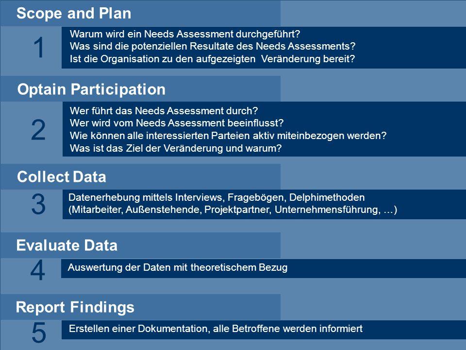 13.05.201223 Dr. P. Blumschein: Instructional Design - a Future Perspective for Education Scope and Plan Warum wird ein Needs Assessment durchgeführt?