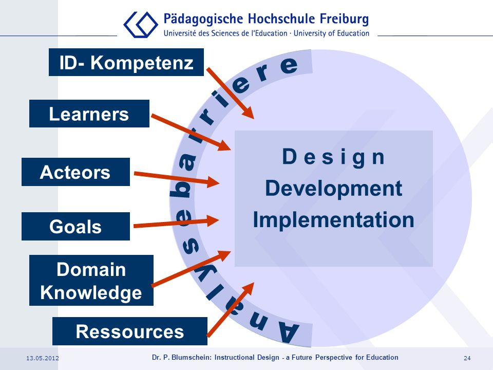 13.05.201224 Dr. P. Blumschein: Instructional Design - a Future Perspective for Education Domain Knowledge Acteors Learners Goals ID- Kompetenz Ressou