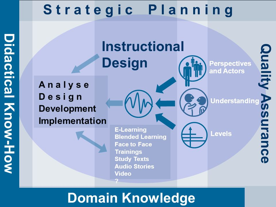 13.05.201226 Dr. P. Blumschein: Instructional Design - a Future Perspective for Education Instructional Design Development Implementation D e s i g n