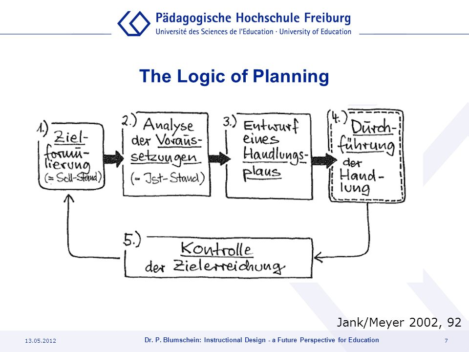 13.05.20127 Dr. P. Blumschein: Instructional Design - a Future Perspective for Education The Logic of Planning Jank/Meyer 2002, 92