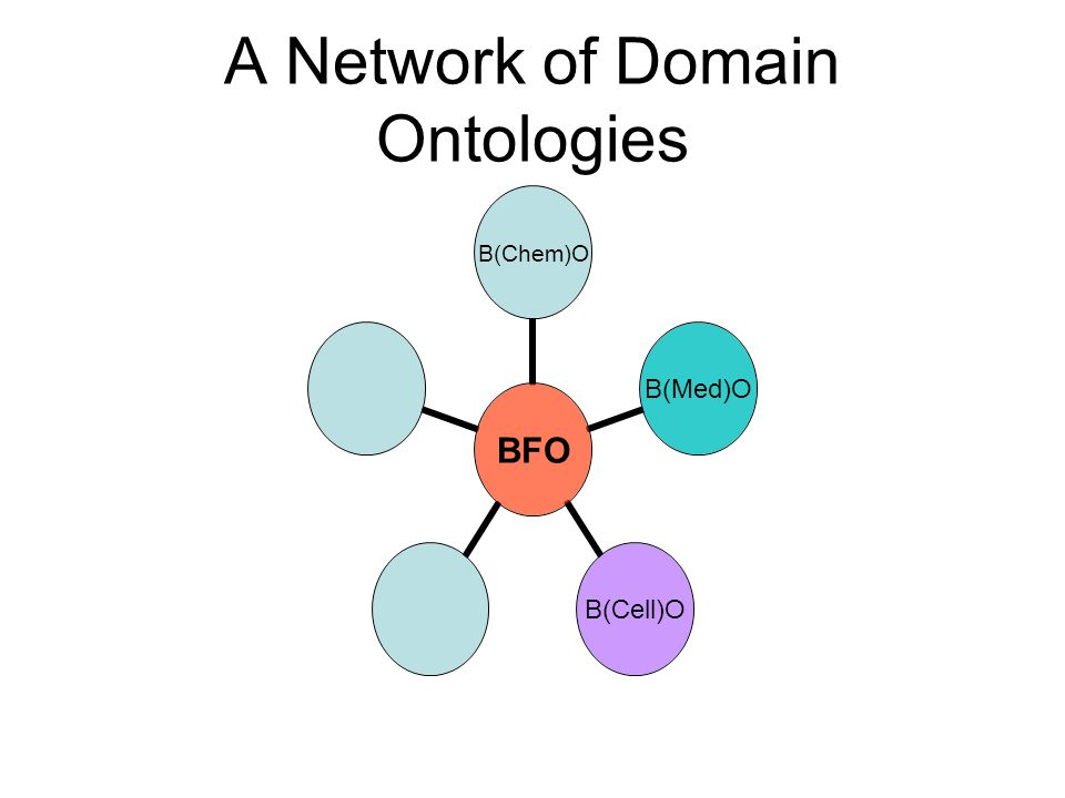 A Network of Domain Ontologies BFO B(Chem)OB(Med)OB(Cell)O