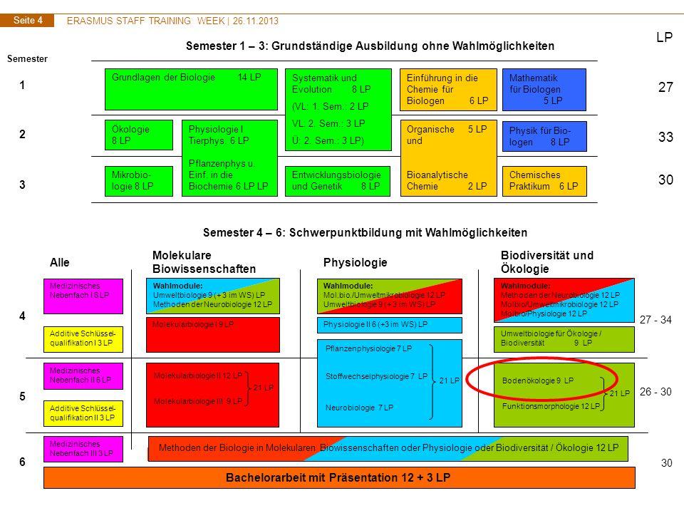 ERASMUS STAFF TRAINING WEEK | 26.11.2013 Seite 5 ERASMUS Intensive Programm IP Soil & Water - Who are our partners.