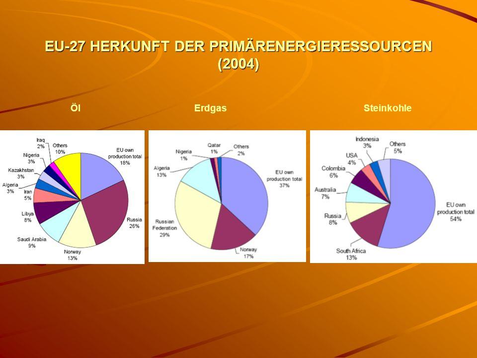 EU-27 HERKUNFT DER PRIMÄRENERGIERESSOURCEN (2004) ÖlErdgasSteinkohle