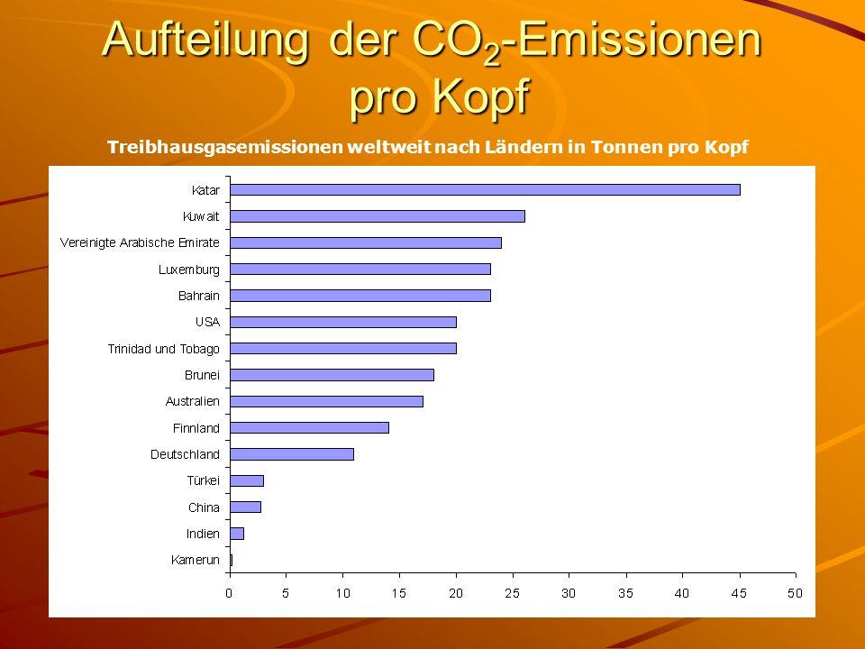 Aufteilung der CO 2 -Emissionen pro Kopf Treibhausgasemissionen weltweit nach Ländern in Tonnen pro Kopf