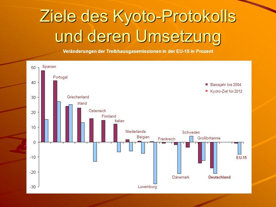 Ziele des Kyoto-Protokolls und deren Umsetzung Veränderungen der Treibhausgasemissionen in der EU-15 in Prozent Kyoto-Ziel für 2012 Basisjahr bis 2004