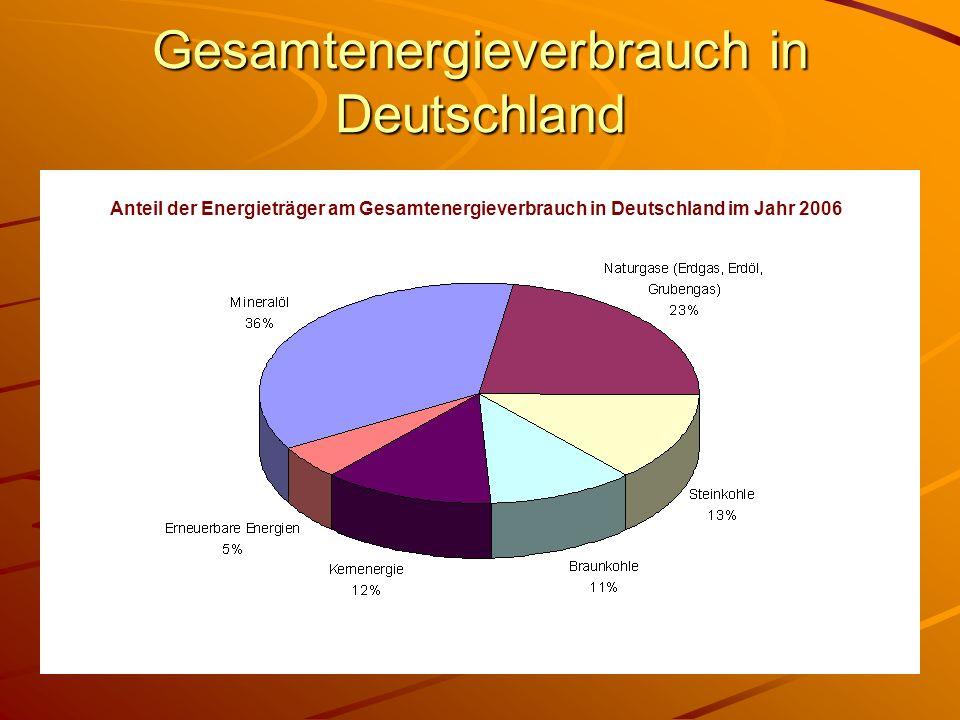 Gesamtenergieverbrauch in Deutschland Anteil der Energieträger am Gesamtenergieverbrauch in Deutschland im Jahr 2006