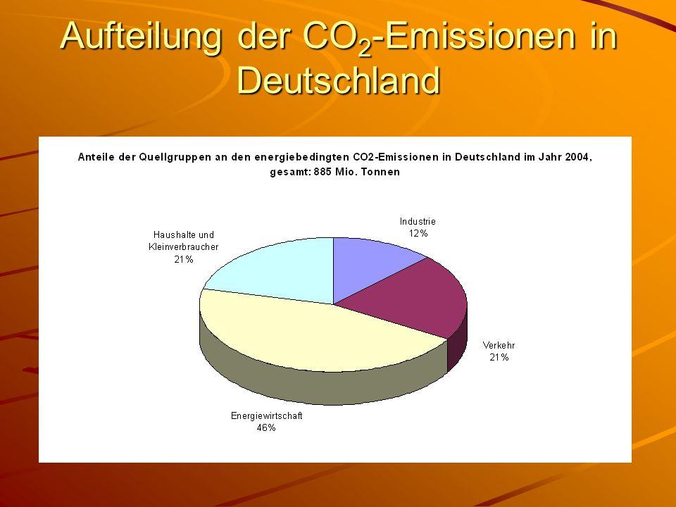 Aufteilung der CO 2 -Emissionen in Deutschland
