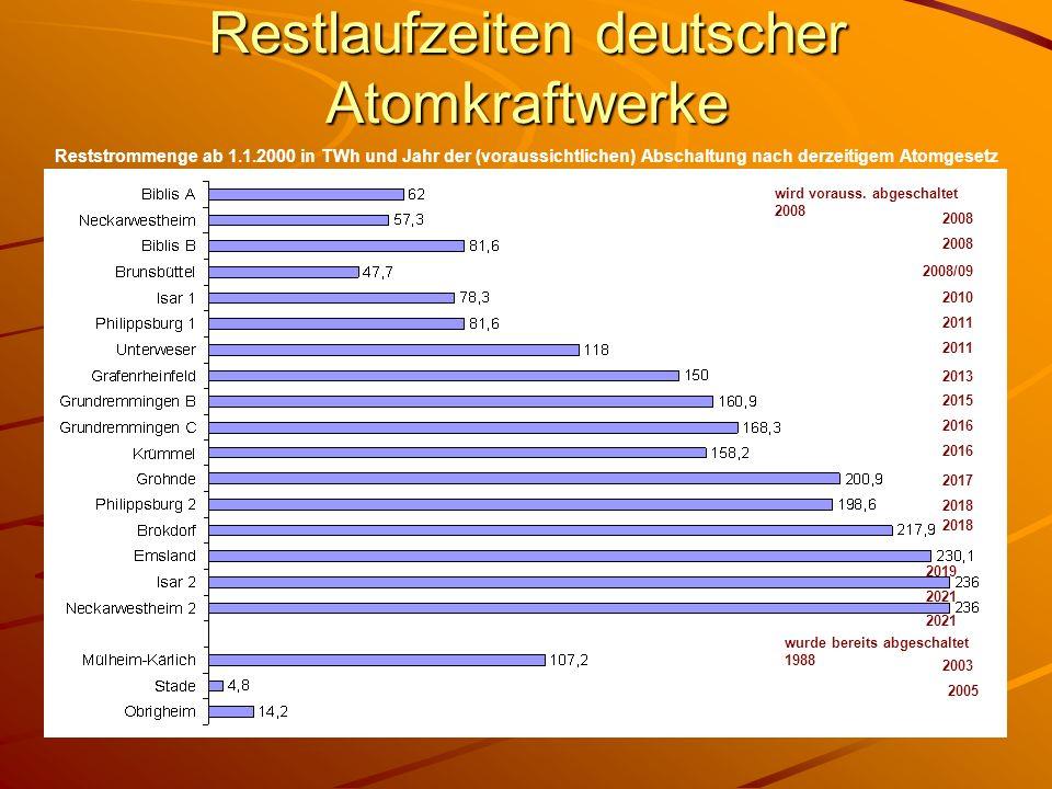 Restlaufzeiten deutscher Atomkraftwerke 2003 Reststrommenge ab 1.1.2000 in TWh und Jahr der (voraussichtlichen) Abschaltung nach derzeitigem Atomgeset