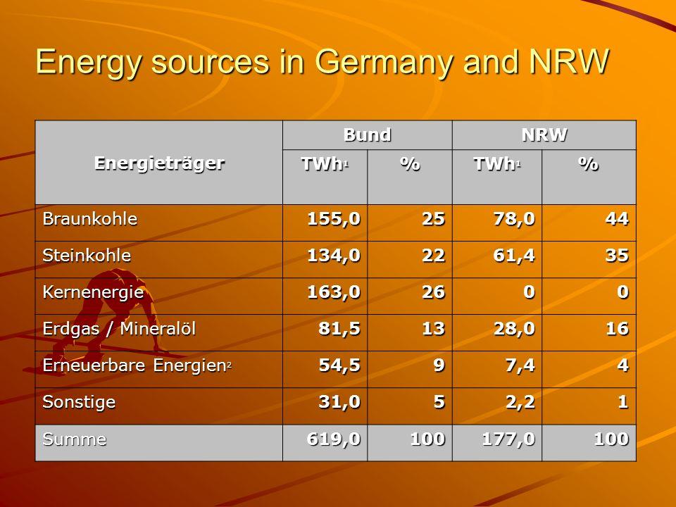 Energieträger BundNRW TWh 1 % % Braunkohle155,02578,044 Steinkohle134,02261,435 Kernenergie163,02600 Erdgas / Mineralöl 81,51328,016 Erneuerbare Energ
