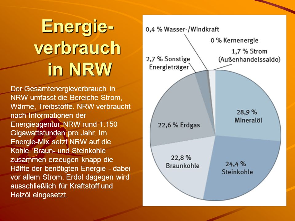 Energie- verbrauch in NRW Der Gesamtenergieverbrauch in NRW umfasst die Bereiche Strom, Wärme, Treibstoffe. NRW verbraucht nach Informationen der Ener