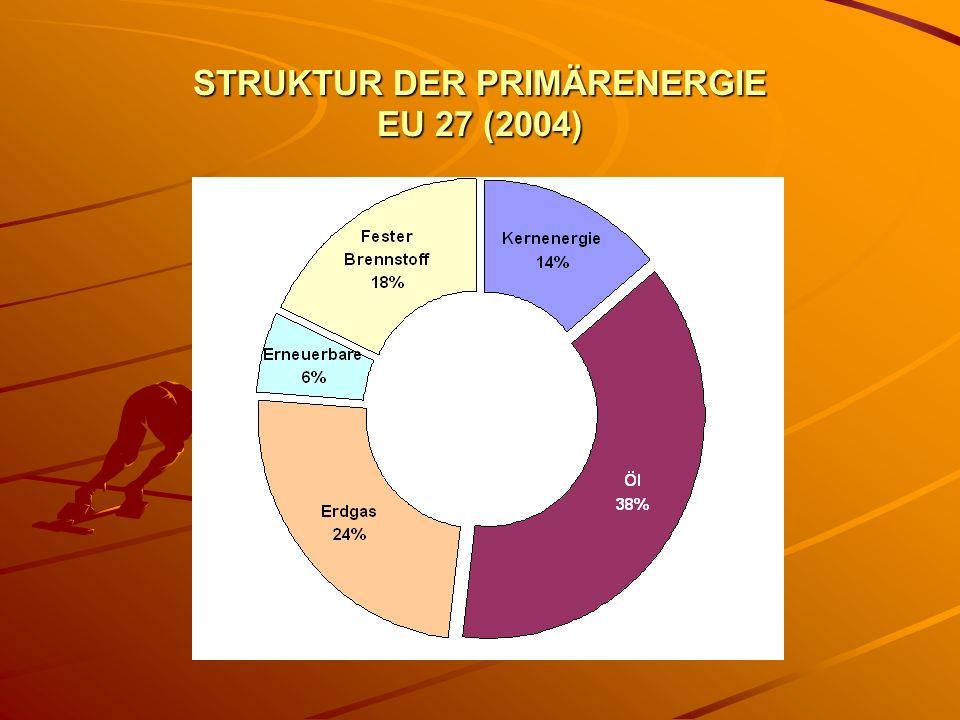 STRUKTUR DER PRIMÄRENERGIE EU 27 (2004)