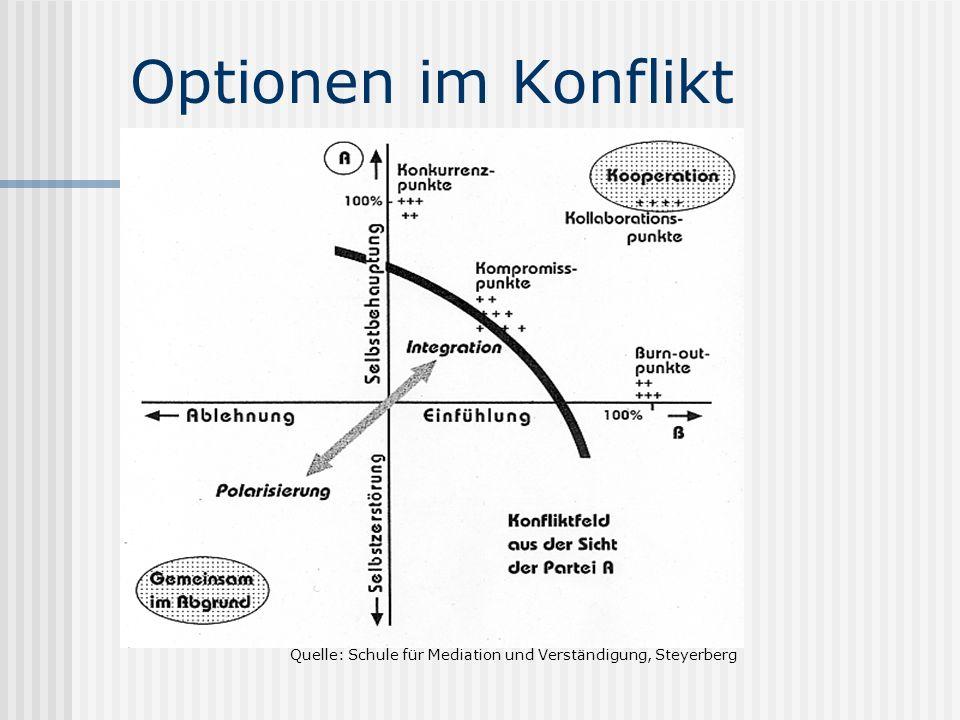 Optionen im Konflikt Quelle: Schule für Mediation und Verständigung, Steyerberg