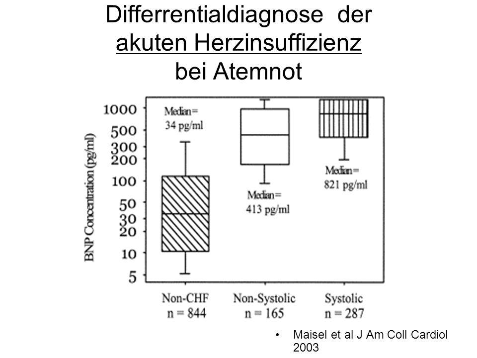 Differrentialdiagnose der akuten Herzinsuffizienz bei Atemnot Maisel et al J Am Coll Cardiol 2003