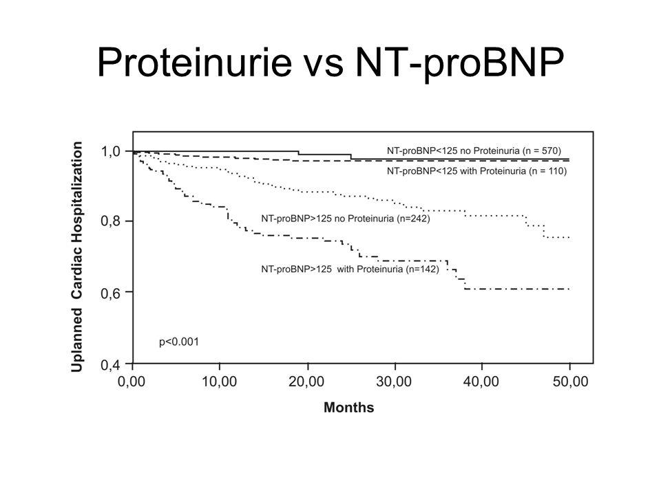 Proteinurie vs NT-proBNP