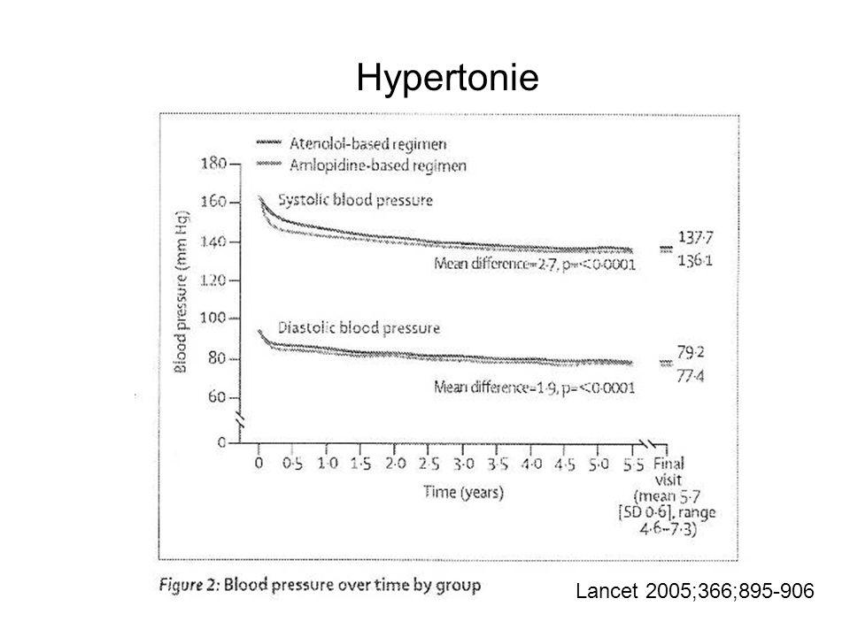 Lancet 2005;366;895-906 Hypertonie