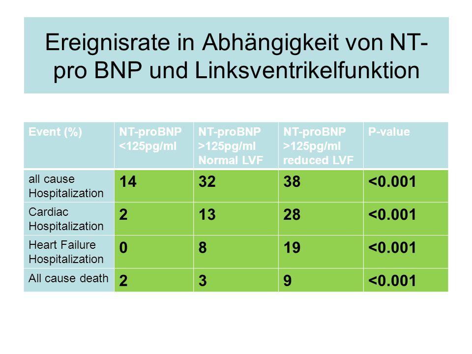 Ereignisrate in Abhängigkeit von NT- pro BNP und Linksventrikelfunktion Event (%)NT-proBNP <125pg/ml NT-proBNP >125pg/ml Normal LVF NT-proBNP >125pg/m