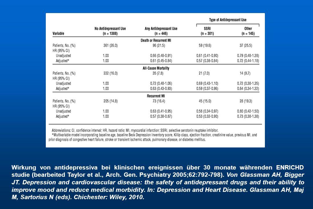 Wirkung von antidepressiva bei klinischen ereignissen über 30 monate währenden ENRICHD studie (bearbeited Taylor et al., Arch. Gen. Psychiatry 2005;62