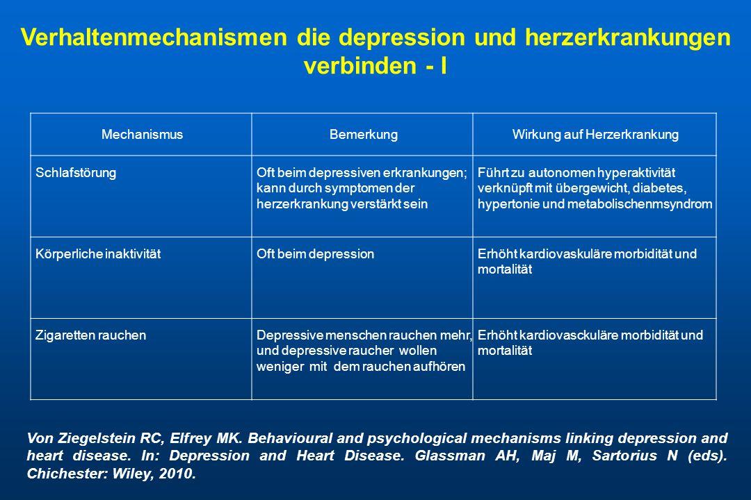Verhaltensmechanismen die depression und herzerkrankungen verbinden - II MechanismusBemerkungWirkung auf Herzerkrankung Mangelhafte hygieneUnachtsamkeit bei selbstvorsorge ist haufiger in depression; depression ist assoziert mit verminderter speichelproduktion und kariesinduzierndes essverhalten.
