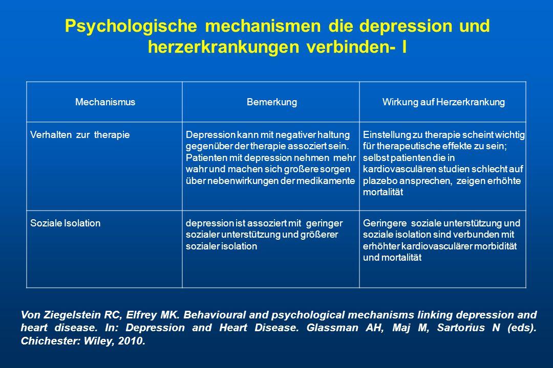 Psychologische mechanismsen die depression und herzerkrankungen verbinden - II MechanismusBemerkungWirkung auf herzerkrankung Kardiovasculäre reaktion auf stressManche studien haben gezeigt dass depression mit erhöhter oder mit verminderter kardiovasculärer reaktion auf physiologischen stress verbunden ist Hyperaktivität des autonomen nervensystems, basal und als antwort auf stressoren kann kardiovasculäres risiko erhohen SelbsteffizienzDepression ist oft assoziert mit niedriger selbsteffizienz Niedrige selbsteffizienz ist assoziert mit großerer symptombelastung und körperlichen einschränkungen, schlechtere lebensqualität, schlechtere adhärenz und mögliche erhöhte kardiovasculäre morbidität und mortalität Von Ziegelstein RC, Elfrey MK.