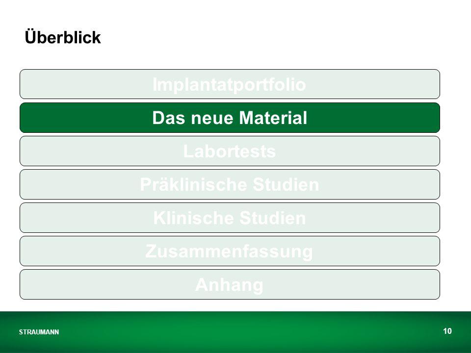 STRAUMANN 10 Überblick Implantatportfolio Das neue Material Labortests Präklinische Studien Klinische Studien Zusammenfassung Anhang