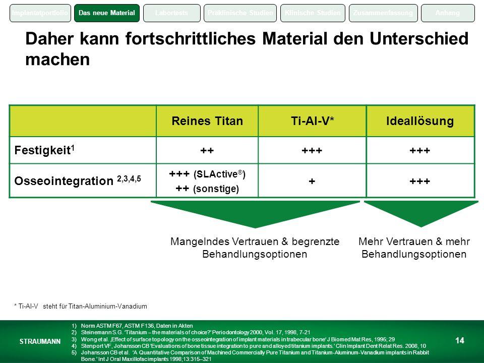 ImplantatportfolioDas neue MaterialLabortestsPräklinische StudienKlinische StudienZusammenfassungAnhang STRAUMANN 14 Daher kann fortschrittliches Material den Unterschied machen * Ti-Al-V steht für Titan-Aluminium-Vanadium Reines TitanTi-Al-V*Ideallösung Festigkeit 1 +++++ Osseointegration 2,3,4,5 +++ (SLActive ® ) ++ (sonstige) ++++ Mehr Vertrauen & mehr Behandlungsoptionen Mangelndes Vertrauen & begrenzte Behandlungsoptionen 1)Norm ASTM F67, ASTM F136, Daten in Akten 2)Steinemann S.G.