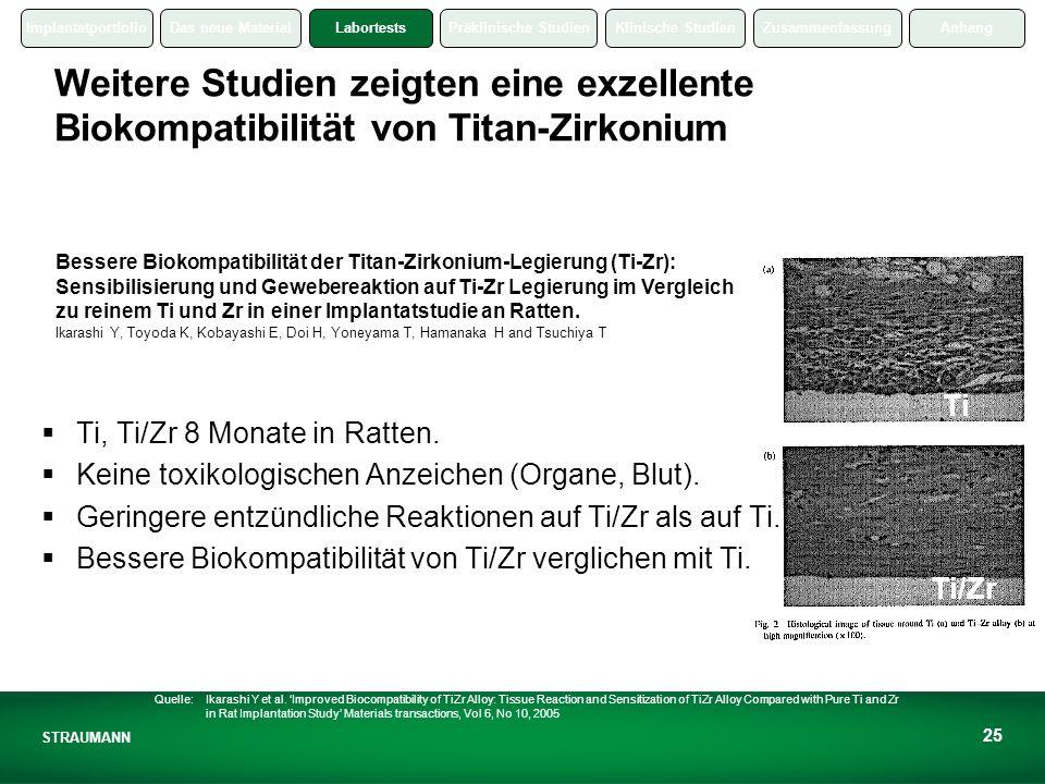 ImplantatportfolioDas neue MaterialLabortestsPräklinische StudienKlinische StudienZusammenfassungAnhang STRAUMANN 25 Weitere Studien zeigten eine exzellente Biokompatibilität von Titan-Zirkonium Ti Ti/Zr Ti, Ti/Zr 8 Monate in Ratten.