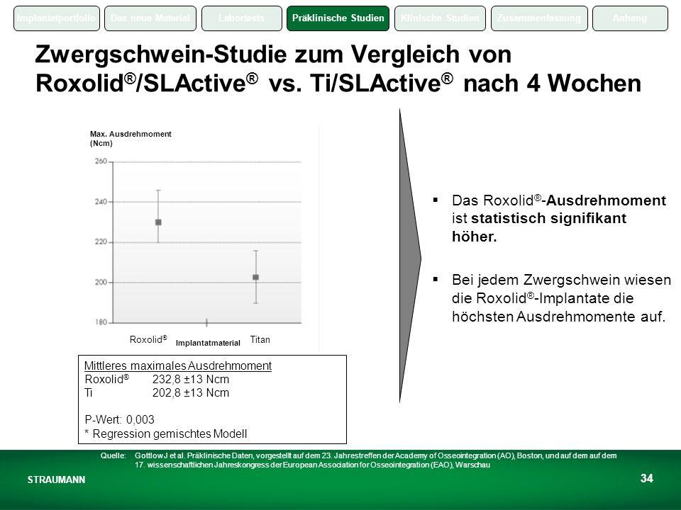 ImplantatportfolioDas neue MaterialLabortestsPräklinische StudienKlinische StudienZusammenfassungAnhang STRAUMANN 34 Zwergschwein-Studie zum Vergleich von Roxolid ® /SLActive ® vs.