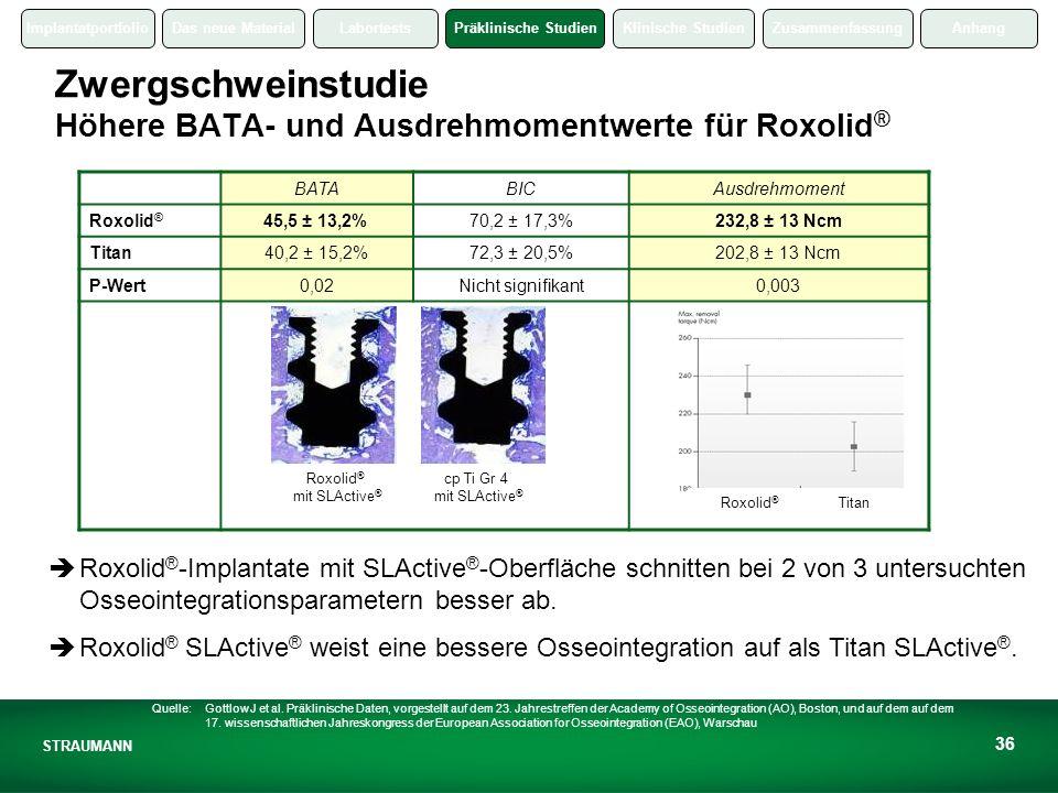 ImplantatportfolioDas neue MaterialLabortestsPräklinische StudienKlinische StudienZusammenfassungAnhang STRAUMANN 36 Zwergschweinstudie Höhere BATA- und Ausdrehmomentwerte für Roxolid ® Roxolid ® mit SLActive ® cp Ti Gr 4 mit SLActive ® BATABICAusdrehmoment Roxolid ® 45,5 ± 13,2%70,2 ± 17,3%232,8 ± 13 Ncm Titan40,2 ± 15,2%72,3 ± 20,5%202,8 ± 13 Ncm P-Wert0,02Nicht signifikant0,003 Roxolid ® Titan Roxolid ® -Implantate mit SLActive ® -Oberfläche schnitten bei 2 von 3 untersuchten Osseointegrationsparametern besser ab.