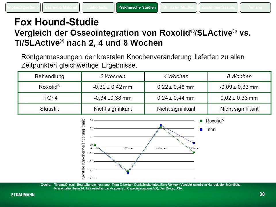 ImplantatportfolioDas neue MaterialLabortestsPräklinische StudienKlinische StudienZusammenfassungAnhang STRAUMANN 38 Fox Hound-Studie Vergleich der Osseointegration von Roxolid ® /SLActive ® vs.