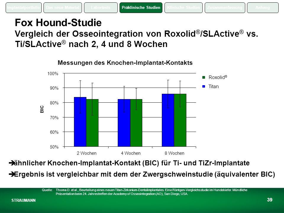 ImplantatportfolioDas neue MaterialLabortestsPräklinische StudienKlinische StudienZusammenfassungAnhang STRAUMANN 39 Fox Hound-Studie Vergleich der Osseointegration von Roxolid ® /SLActive ® vs.