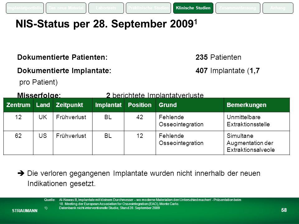 ImplantatportfolioDas neue MaterialLabortestsPräklinische StudienKlinische StudienZusammenfassungAnhang STRAUMANN 58 NIS-Status per 28.
