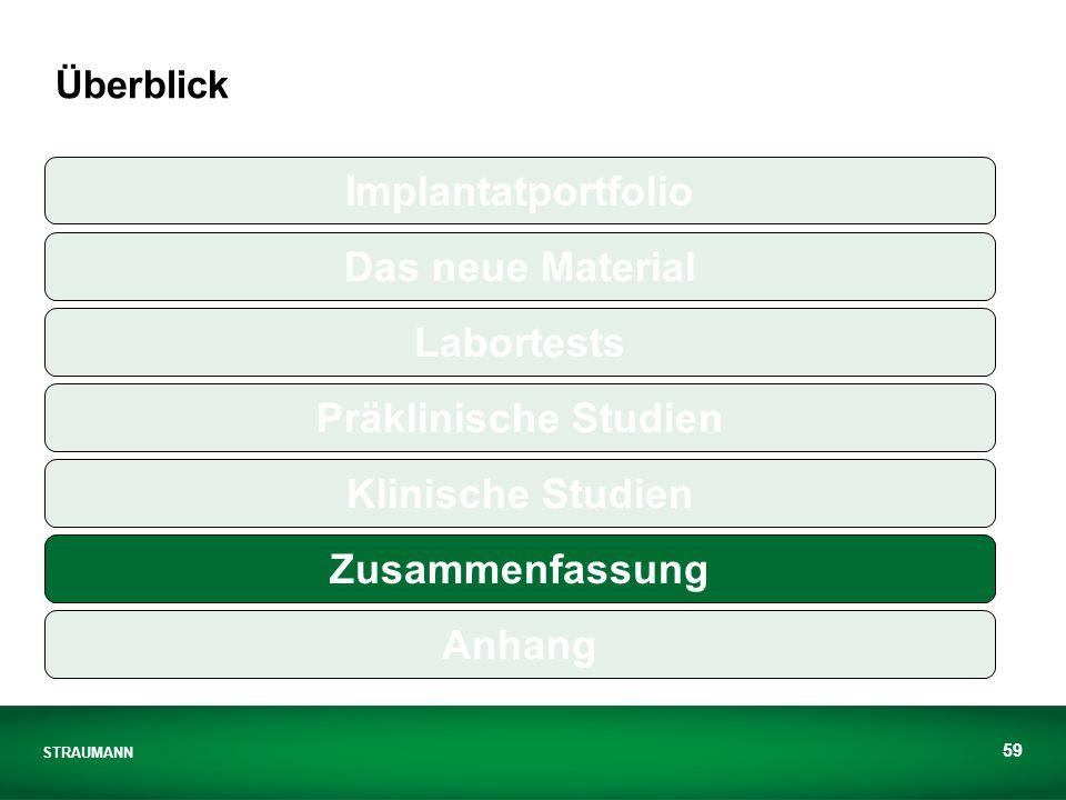 STRAUMANN 59 Überblick Implantatportfolio Das neue Material Labortests Präklinische Studien Klinische Studien Zusammenfassung Anhang