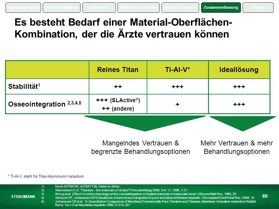 ImplantatportfolioDas neue MaterialLabortestsPräklinische StudienKlinische StudienZusammenfassungAnhang STRAUMANN 60 Es besteht Bedarf einer Material-Oberflächen- Kombination, der die Ärzte vertrauen können * Ti-Al-V steht für Titan-Aluminium-Vanadium Reines TitanTi-Al-V*Ideallösung Stabilität 1 +++++ Osseointegration 2,3,4,5 +++ (SLActive ® ) ++ (andere) ++++ 1)Norm ASTM F67, ASTM F136, Daten in Akten 2)Steinemann S.G.