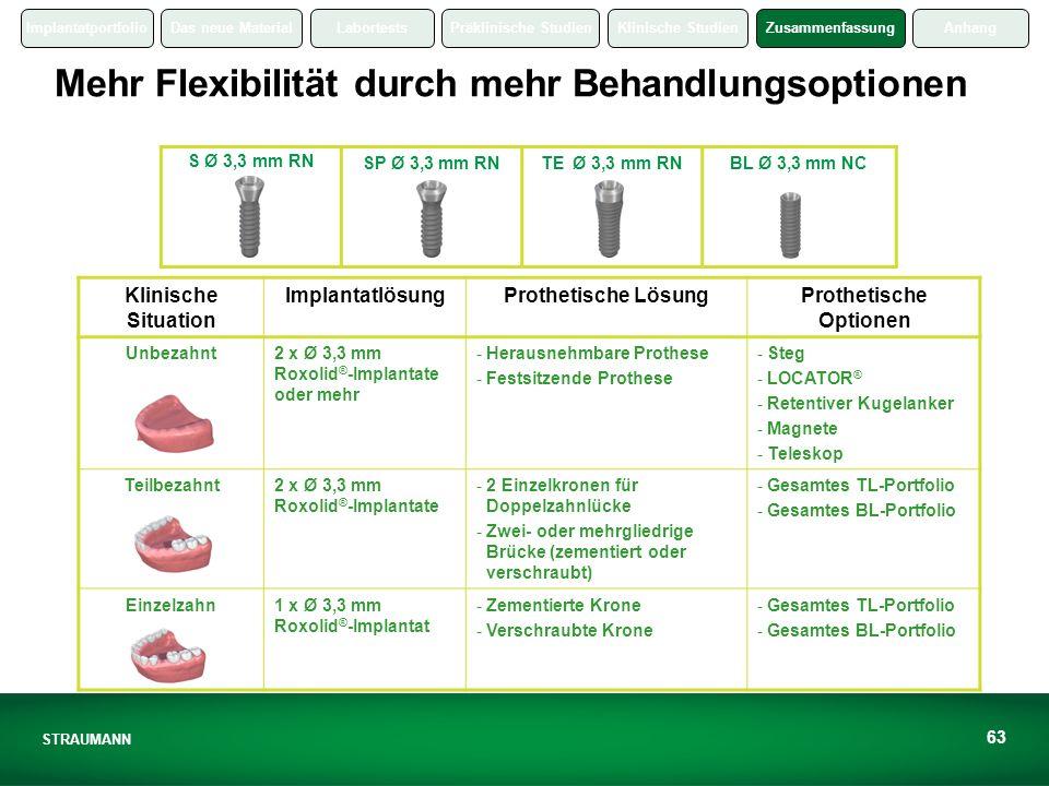 ImplantatportfolioDas neue MaterialLabortestsPräklinische StudienKlinische StudienZusammenfassungAnhang STRAUMANN 63 Mehr Flexibilität durch mehr Behandlungsoptionen S Ø 3,3 mm RN SP Ø 3,3 mm RNTE Ø 3,3 mm RNBL Ø 3,3 mm NC Klinische Situation ImplantatlösungProthetische LösungProthetische Optionen Unbezahnt2 x Ø 3,3 mm Roxolid ® -Implantate oder mehr - Herausnehmbare Prothese - Festsitzende Prothese - Steg - LOCATOR ® - Retentiver Kugelanker - Magnete - Teleskop Teilbezahnt2 x Ø 3,3 mm Roxolid ® -Implantate - 2 Einzelkronen für Doppelzahnlücke - Zwei- oder mehrgliedrige Brücke (zementiert oder verschraubt) -Gesamtes TL-Portfolio -Gesamtes BL-Portfolio Einzelzahn1 x Ø 3,3 mm Roxolid ® -Implantat - Zementierte Krone - Verschraubte Krone -Gesamtes TL-Portfolio -Gesamtes BL-Portfolio