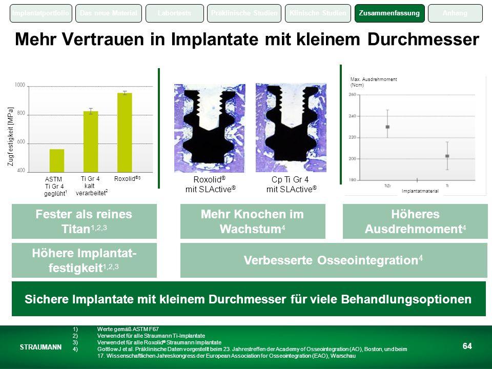 ImplantatportfolioDas neue MaterialLabortestsPräklinische StudienKlinische StudienZusammenfassungAnhang STRAUMANN 64 Roxolid ® mit SLActive ® Cp Ti Gr 4 mit SLActive ® Fester als reines Titan 1,2,3 Mehr Knochen im Wachstum 4 Höheres Ausdrehmoment 4 Höhere Implantat- festigkeit 1,2,3 Verbesserte Osseointegration 4 Sichere Implantate mit kleinem Durchmesser für viele Behandlungsoptionen Mehr Vertrauen in Implantate mit kleinem Durchmesser Zugfestigkeit [MPa] ASTM Ti Gr 4 geglüht Ti Gr 4 kalt verarbeitet Roxolid ® 1 2 3 Max.