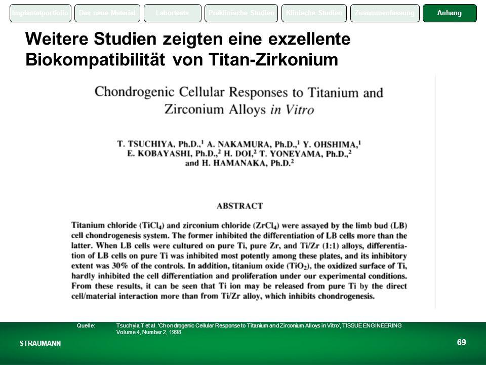 ImplantatportfolioDas neue MaterialLabortestsPräklinische StudienKlinische StudienZusammenfassungAnhang STRAUMANN 69 Weitere Studien zeigten eine exzellente Biokompatibilität von Titan-Zirkonium Quelle: Tsuchyia T et al.