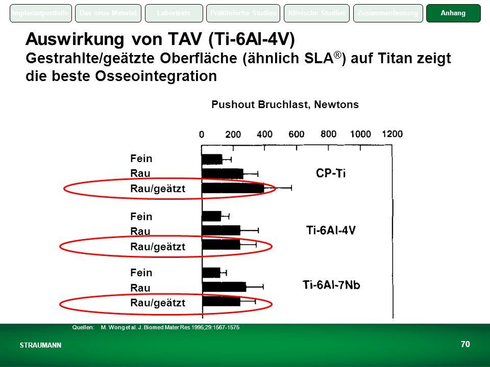 ImplantatportfolioDas neue MaterialLabortestsPräklinische StudienKlinische StudienZusammenfassungAnhang STRAUMANN 70 Auswirkung von TAV (Ti-6Al-4V) Gestrahlte/geätzte Oberfläche (ähnlich SLA ® ) auf Titan zeigt die beste Osseointegration Quellen: M.