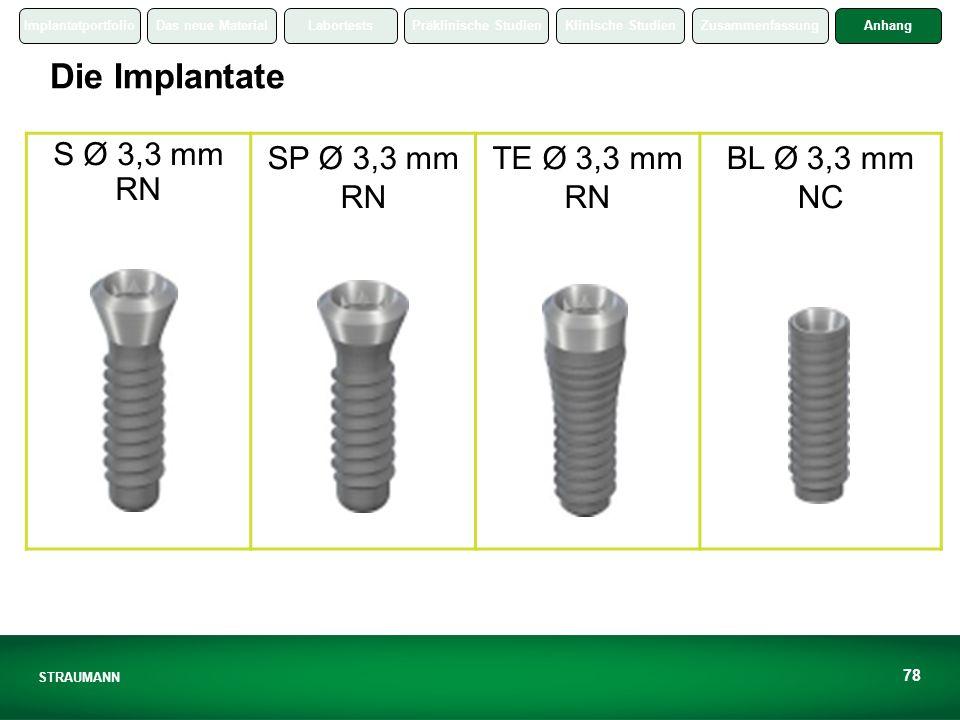 ImplantatportfolioDas neue MaterialLabortestsPräklinische StudienKlinische StudienZusammenfassungAnhang STRAUMANN 78 Die Implantate S Ø 3,3 mm RN SP Ø 3,3 mm RN TE Ø 3,3 mm RN BL Ø 3,3 mm NC
