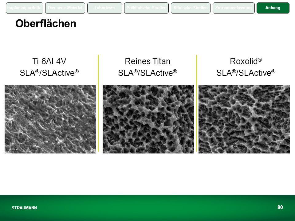 ImplantatportfolioDas neue MaterialLabortestsPräklinische StudienKlinische StudienZusammenfassungAnhang STRAUMANN 80 Oberflächen Ti-6Al-4V SLA ® /SLActive ® Reines Titan SLA ® /SLActive ® Roxolid ® SLA ® /SLActive ®