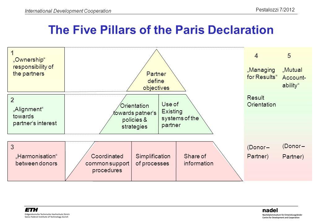 Pestalozzi 7/2012 International Development Cooperation The Five Pillars of the Paris Declaration Alignment towards partners interest 2 Partner define