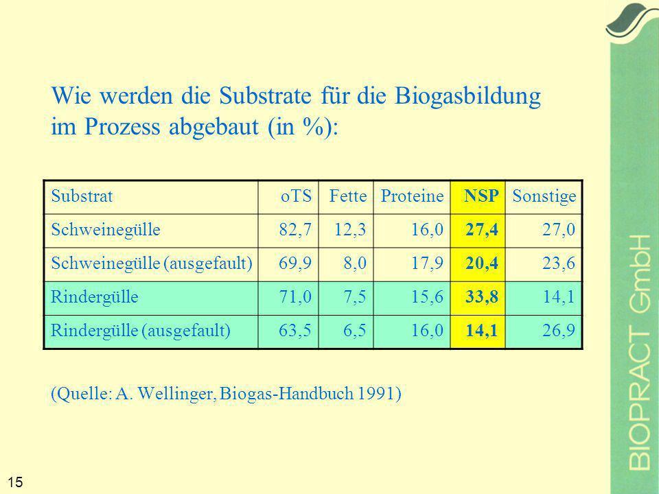 15 Wie werden die Substrate für die Biogasbildung im Prozess abgebaut (in %): (Quelle: A.