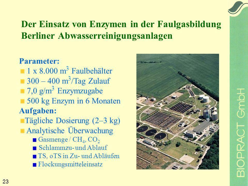23 Parameter: 1 x 8.000 m 3 Faulbehälter 300 – 400 m 3 /Tag Zulauf 7,0 g/m 3 Enzymzugabe 500 kg Enzym in 6 Monaten Aufgaben: Tägliche Dosierung (2–3 kg) Analytische Überwachung Gasmenge / CH 4, CO 2 Schlammzu- und Ablauf TS, oTS in Zu- und Abläufen Flockungsmitteleinsatz Der Einsatz von Enzymen in der Faulgasbildung Berliner Abwasserreinigungsanlagen