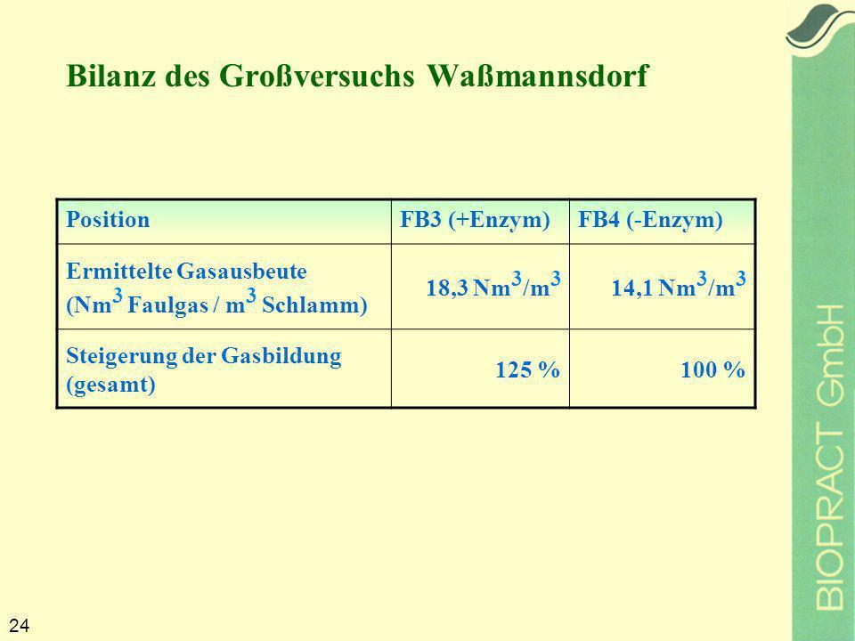 24 PositionFB3 (+Enzym)FB4 (-Enzym) Ermittelte Gasausbeute (Nm 3 Faulgas / m 3 Schlamm) 18,3 Nm 3 /m 3 14,1 Nm 3 /m 3 Steigerung der Gasbildung (gesamt) 125 %100 % Bilanz des Großversuchs Waßmannsdorf