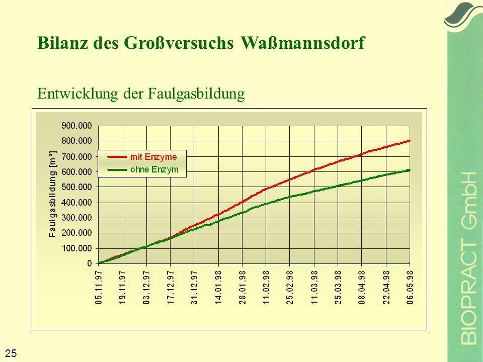25 Entwicklung der Faulgasbildung Bilanz des Großversuchs Waßmannsdorf