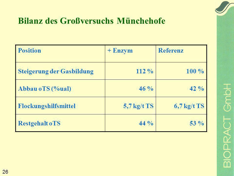 26 Position+ EnzymReferenz Steigerung der Gasbildung112 %100 % Abbau oTS (%ual)46 %42 % Flockungshilfsmittel5,7 kg/t TS6,7 kg/t TS Restgehalt oTS44 %53 % Bilanz des Großversuchs Münchehofe