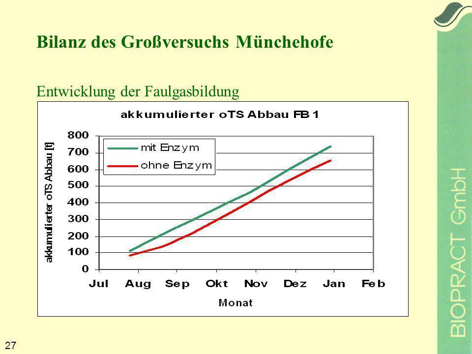 27 Bilanz des Großversuchs Münchehofe Entwicklung der Faulgasbildung
