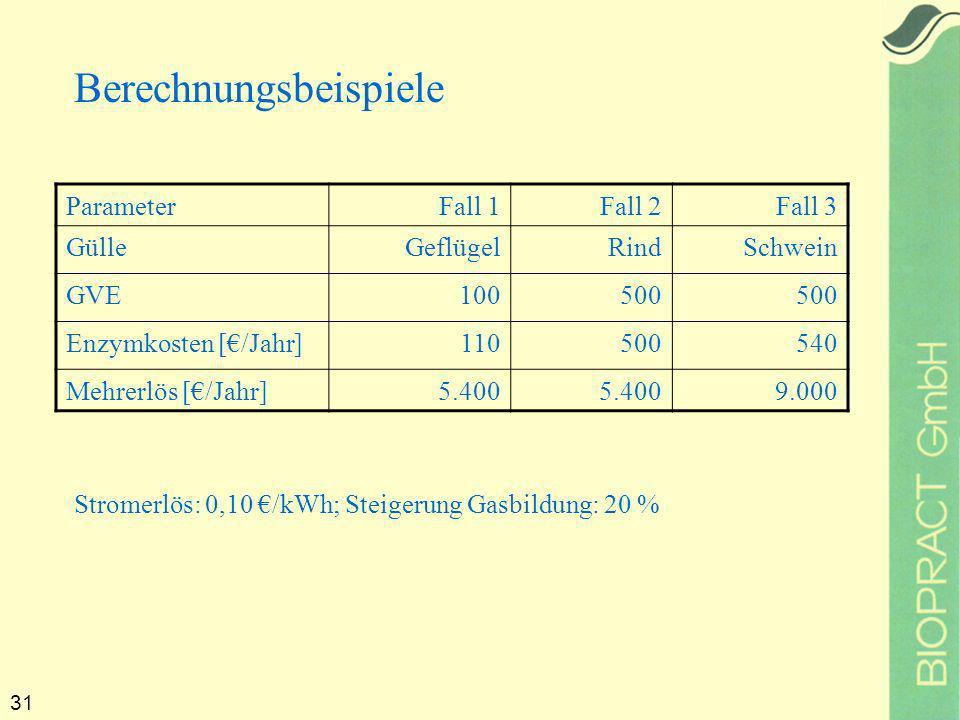 31 Berechnungsbeispiele Stromerlös: 0,10 /kWh; Steigerung Gasbildung: 20 % ParameterFall 1Fall 2Fall 3 GülleGeflügelRindSchwein GVE100500 Enzymkosten [/Jahr]110500540 Mehrerlös [/Jahr]5.400 9.000