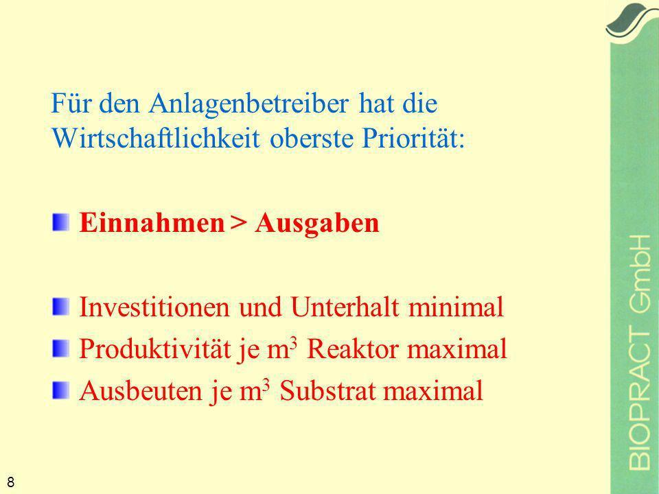 8 Für den Anlagenbetreiber hat die Wirtschaftlichkeit oberste Priorität: Einnahmen > Ausgaben Investitionen und Unterhalt minimal Produktivität je m 3 Reaktor maximal Ausbeuten je m 3 Substrat maximal